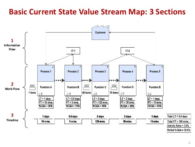 product development value stream mapping vsm manual