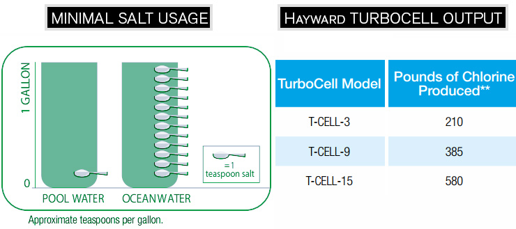 hayward turbo cell t cell 3 manual