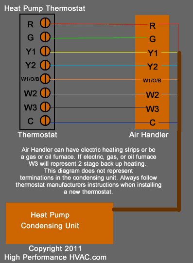 air con only works in manual operation
