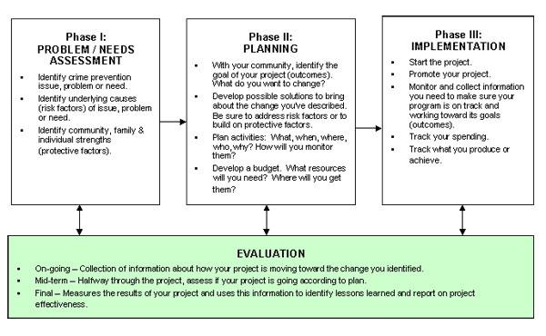 a critical appraisal of manual handling risk assessment literature