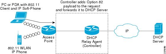 dhcp manual binding configuration cisco