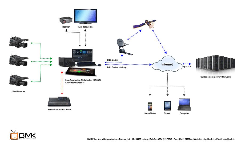 vlc fire tv manual network