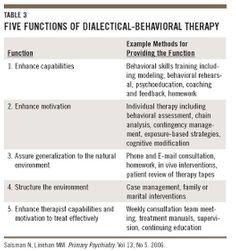 dbt skills training manual citation